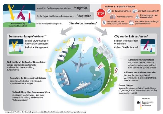 BRD Geo-Engineering
