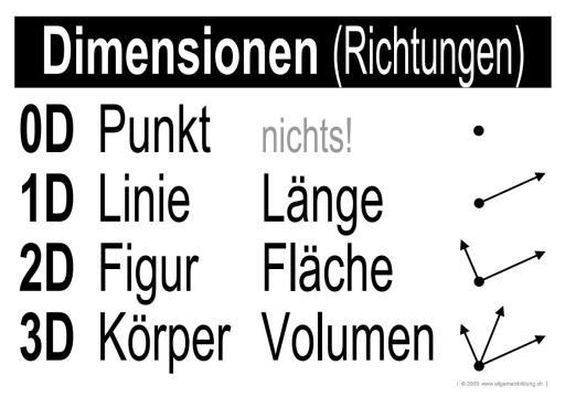 w_LernPlakate_MAT_Dimensionen_small