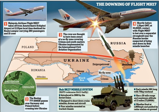Downing-of-MH17