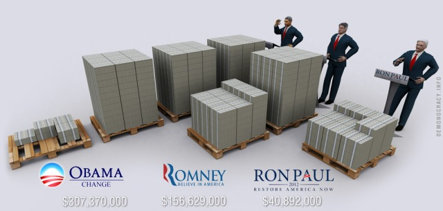 How money influences Politics & 2012 Presidential Election