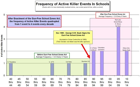 mass-shootings-increase-once-GFSZA-passed