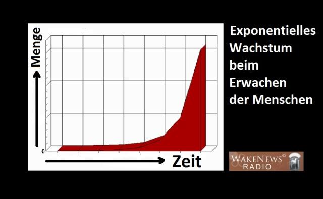Exponentielles Wachstum beim Erwachen der Menschen