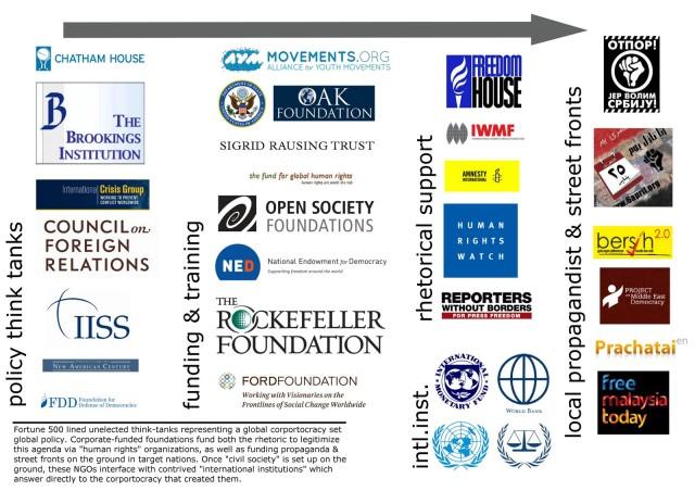 global_corporatocracy_propaganda_thinktanks