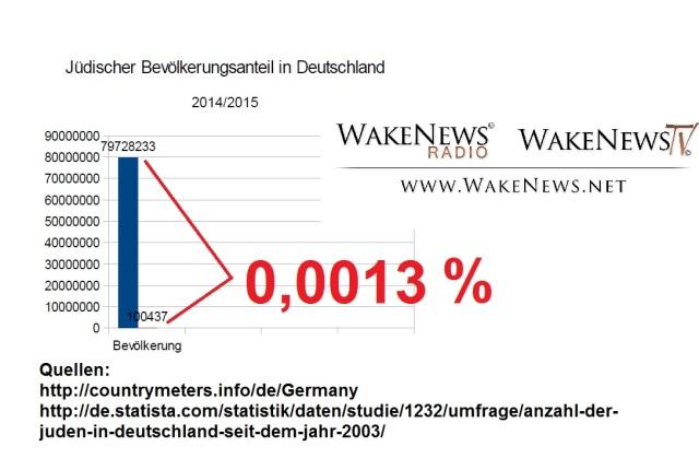 Jüdischer Bevölkerungsanteil in Deutschland 2014, 2015