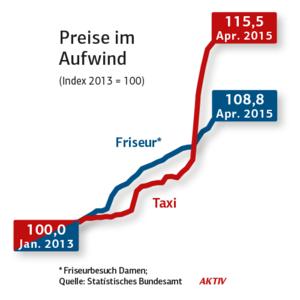csm_infografik_preise_friseur_taxi_2015-12-png_205b4f882d