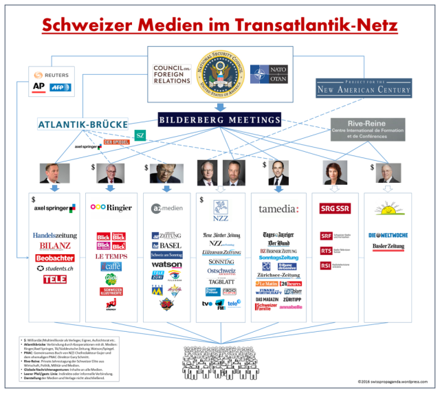 swisspropaganda-medien-schweiz-bd