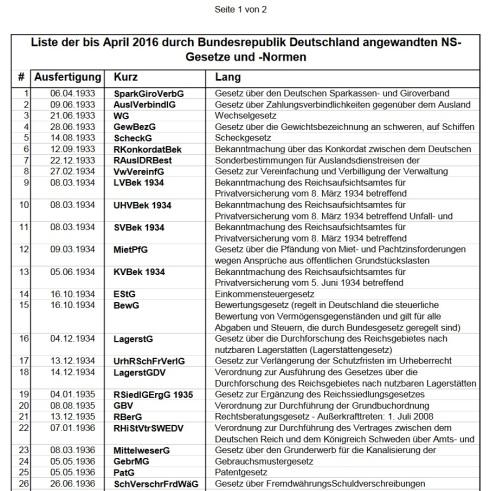 liste-der-bis-april-2016-durch-brd-angewandte-ns-gesetze